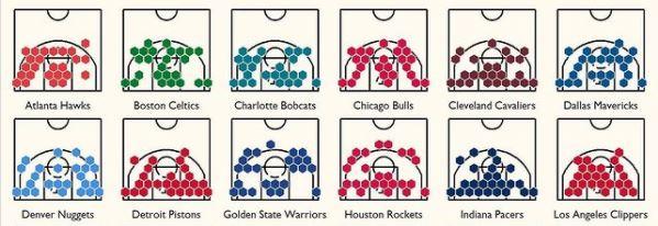 A evolução da NBA em duas imagens